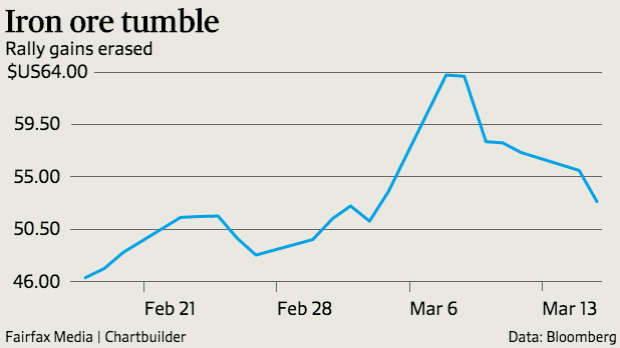 A recent spike in the iron ore price has almost entirely been erased.