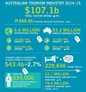 Tourism 2015 figures in summary.