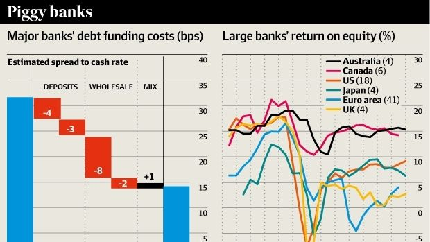 Bank funding costs and return on equity 2015