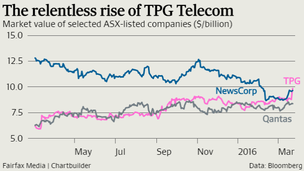TPG Telecom is on the rise.