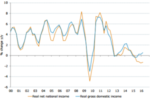GDP is expanding, but real net national income has been depressed by falling commodity prices.