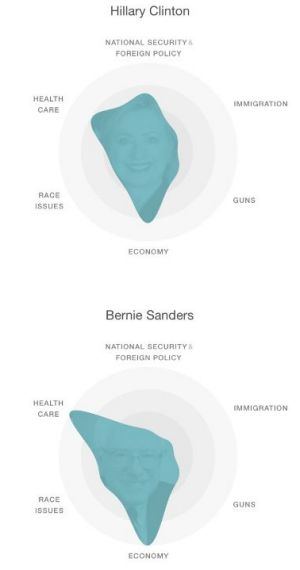 An analysis of social media mentions related to candidates in January by the MIT Media Lab. Notice the role of race for ...