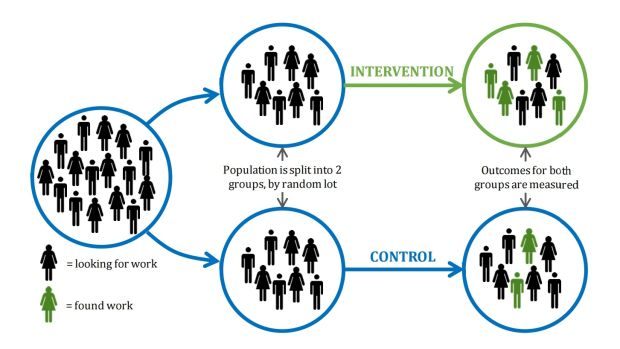 The basic design of a randomised controlled trial, shown with a test of a new 'back to work' program. From Test, Learn, ...