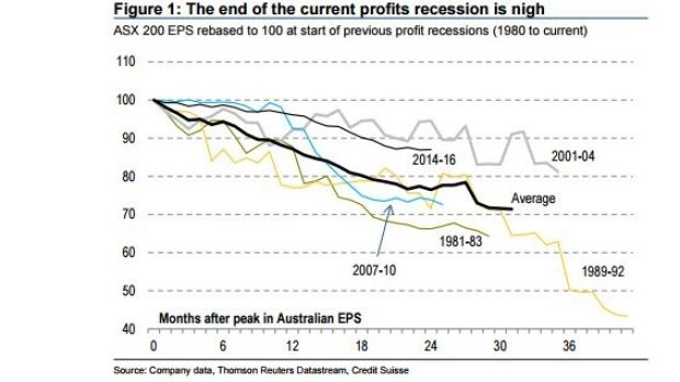 ASX 200 EPS rebased to 100 at start of previous profit recessions (1980 to current)