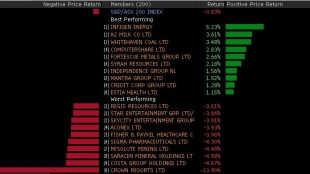 Winners and losers today in the ASX 200.