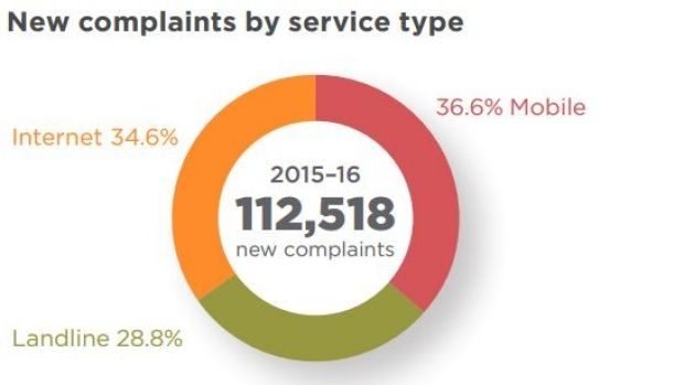 New complaints are classified according to one of three service types: mobile, landline or internet.