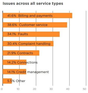 The ranking of the top five new complaint issues is in the same order as last year.