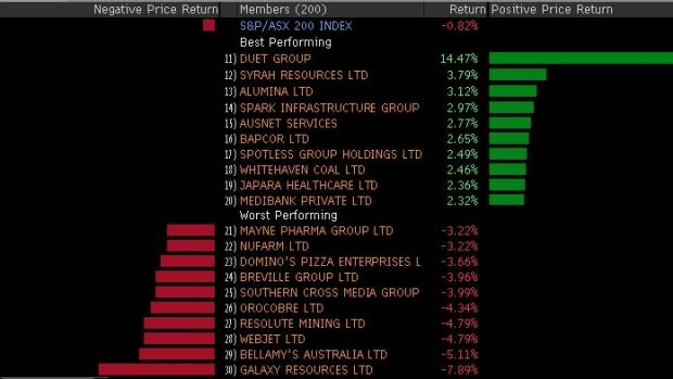 Winners and losers in the ASX 200 around lunch.
