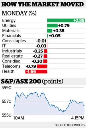 The benchmark S&P/ASX 200 Index inched 2 points higher to 5562.8.