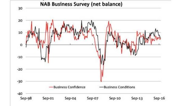 Business conditions fall to their lowest since April last year.