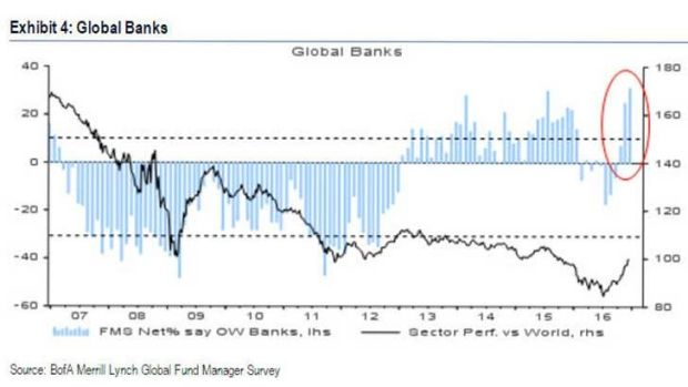 Global bank stock positioning is at record highs.