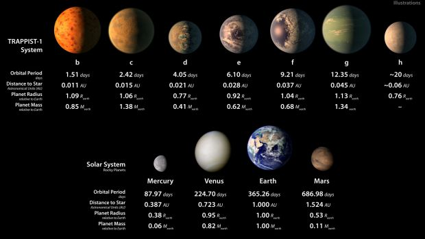 Top row: TRAPPIST-1 planetary orbital periods, distances from their star, radii and masses as compared to those of ...