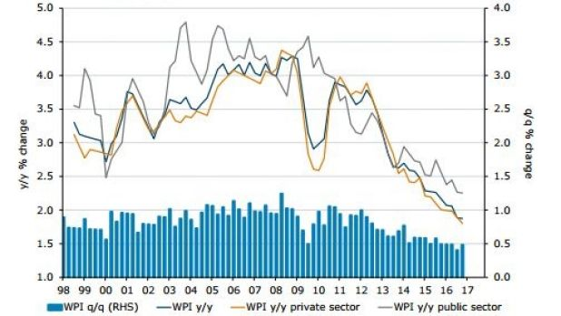 Wage growth (WPI is the ABS's wage price index).