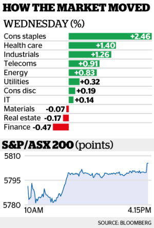 Surge In Woolworths Leads Asx Higher