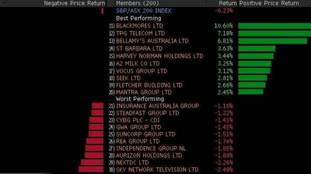 Winners and losers in the ASX 200 in early trade.
