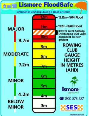 This shows the level of significant floods in Lismore.
