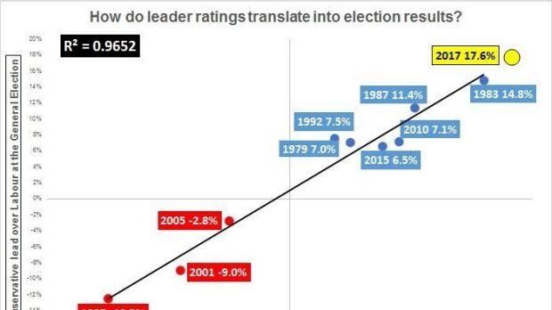 Correlation between party popularity and election wins.