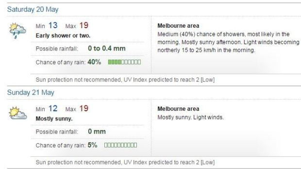 Melbourne weather, May 20-21.