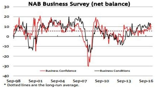 Business conditions stayed buoyant in May, but firms were a little less confident.