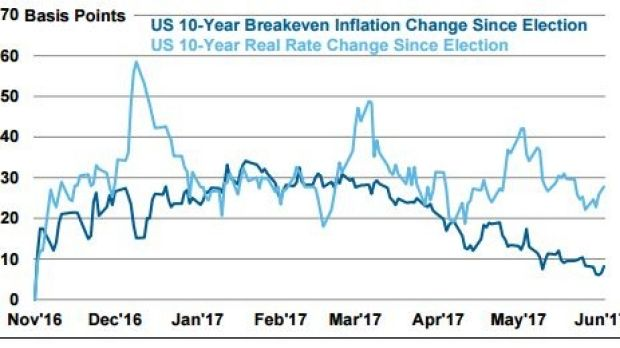 The real story on depressed US bond rates is falling inflation expectations.