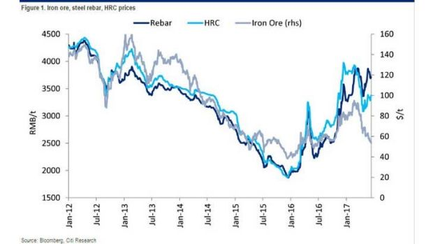 Iron ore and steel prices have diverged over the past months.