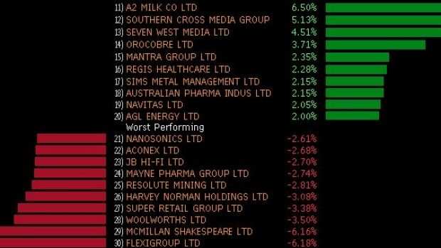 Winners and losers on the ASX 200 today.