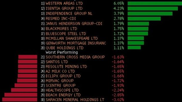 Winners and losers in early trade.
