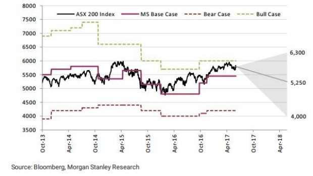 Morgan Stanley Sees Asx200 Falling 10pc How To Trade An