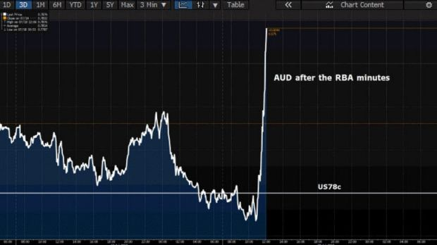 The Aussie has shot nearly 1 cent higher.