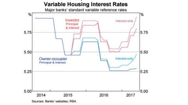Rates are already rising.