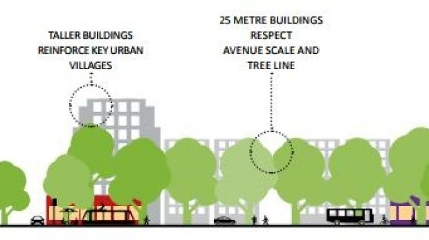 "A government discussion document which envisages unspecified ""taller heights"" on Northbourne Avenue. The scale does not ..."