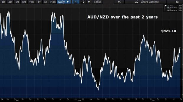 Has the tide turned for the Aussie?