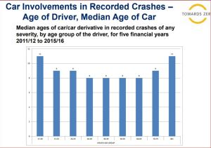 Young and old people are driving older vehicles, without many life saving safety features.