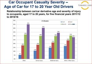 Young drivers in cars older than 15 years represent 45 per cent of those who were killed in the five years to 2016, ...