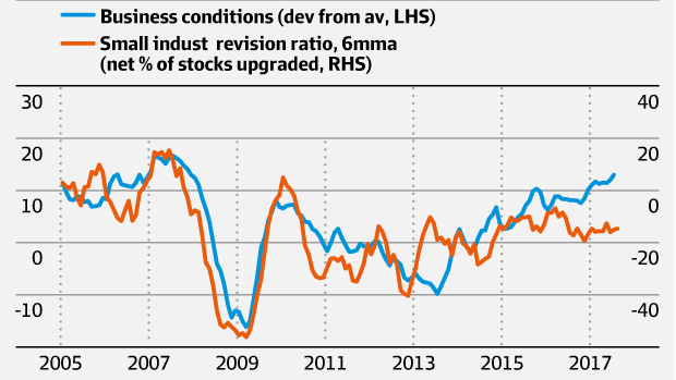 Business conditions and earnings revisions.  Source: Deutsche Bank.
