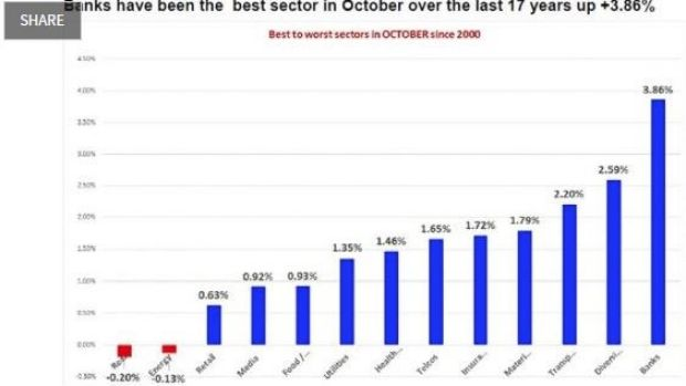 October sector performance.