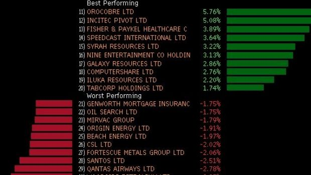 Winners and losers in the ASX 200 this morning.