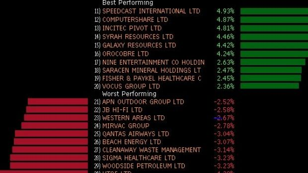 Winners and losers in the ASX 200 today.
