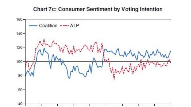 Westpac's monthly survey results.