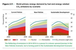 The International Energy Agency's three future scenarios point to an increase in carbon emissions unless drastic action ...