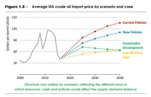 The IEA expects oil prices of $US83 per barrel in 2025, rising top $US111 per barrel in 2040 under current environmental ...