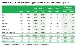 The world's energy mix is forecast to experience rapid change.