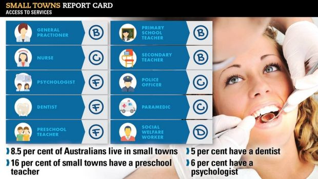 Small towns report card.