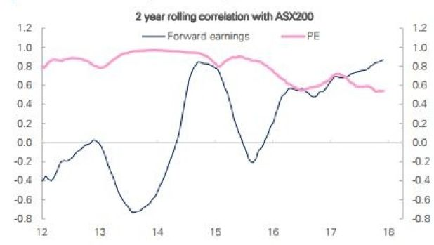 Deutsche Bank analysts sare 'pleased' that earnings have taken over as the key driver of the sharemarket this year.