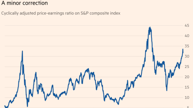 The cyclically adjusted price/earnings ratio, a measure of long-term equity valuation developed by Yale's Robert ...