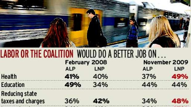 Public confidence in the Rees Labor Government has plunged to new lows.