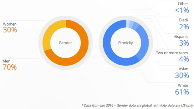 """Not where we want to be"": Google releases diversity data."